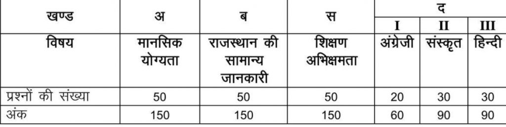 Rajasthan BSTC DElEd Exam Syllabus